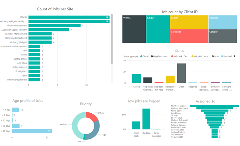 helpdesk ITSM PowerBI dashboard