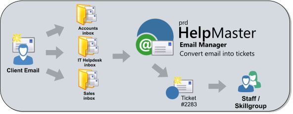automatically convert email into helpdesk tickets
