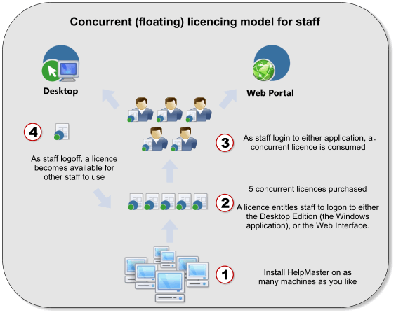 concurrent floating licences