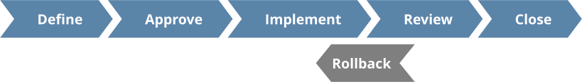 Change management approval process and workflow