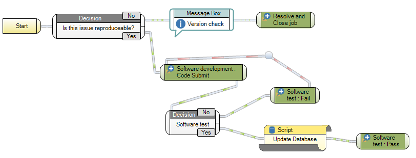 Workflow for software devops